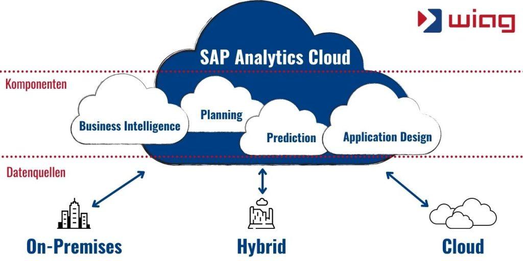 SAP Analytics Cloud Internet of Things