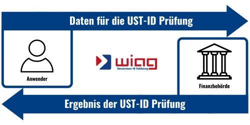 Umsatzsteuer-ID-Validierung