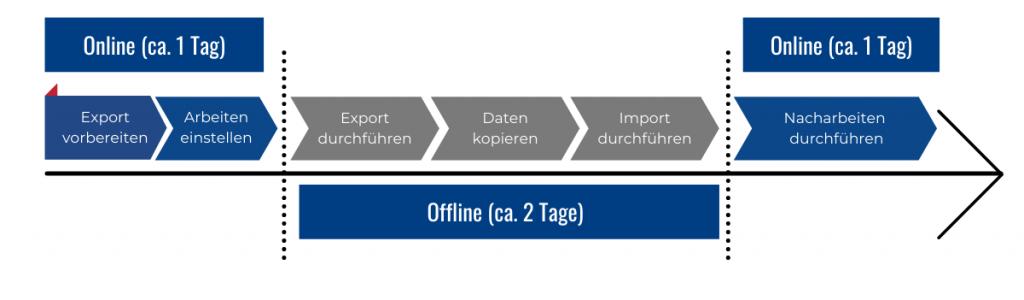 SAP-HANA Datenbank: Export-Import Migration