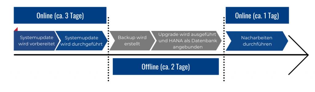 SAP-HANA Datenbank: One-Step-Conversion